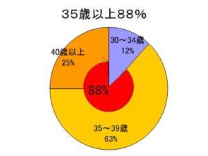 35歳以上88%